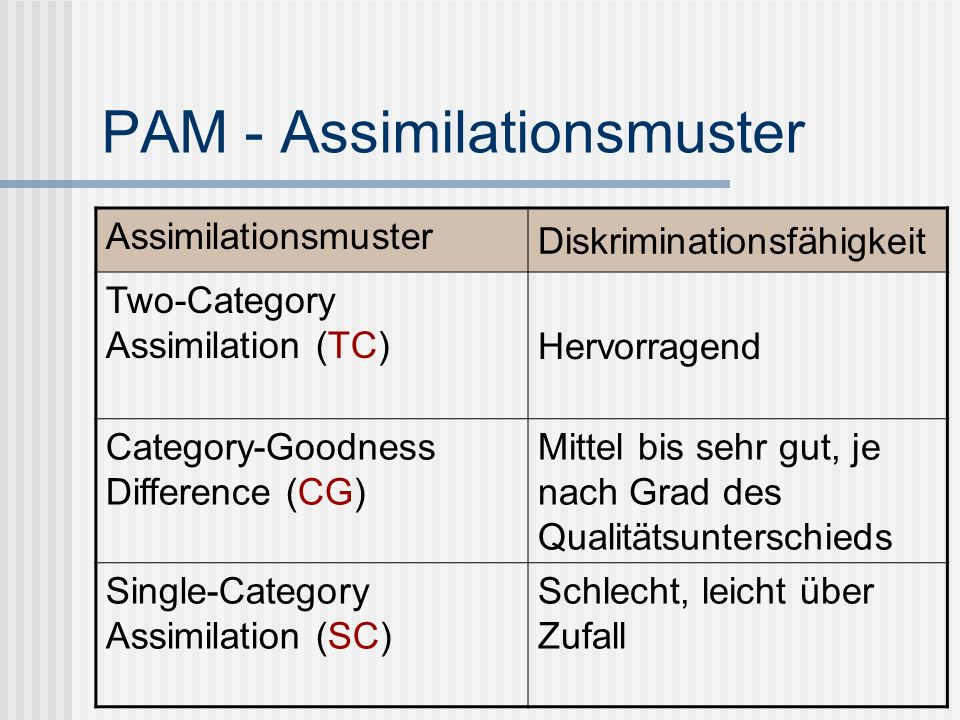 PAM - Assimilationsmuster Assimilationsmuster Diskriminationsfähigkeit Two-Category Assimilation (TC) Hervorragend Category-Goodness Difference (CG) M