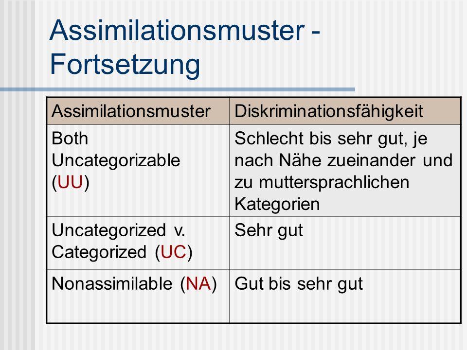 Assimilationsmuster - Fortsetzung AssimilationsmusterDiskriminationsfähigkeit Both Uncategorizable (UU) Schlecht bis sehr gut, je nach Nähe zueinander