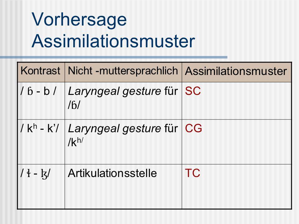 Vorhersage Assimilationsmuster KontrastNicht -muttersprachlich Assimilationsmuster / ɓ - b / Laryngeal gesture für / ɓ / SC / k h - k/Laryngeal gestur
