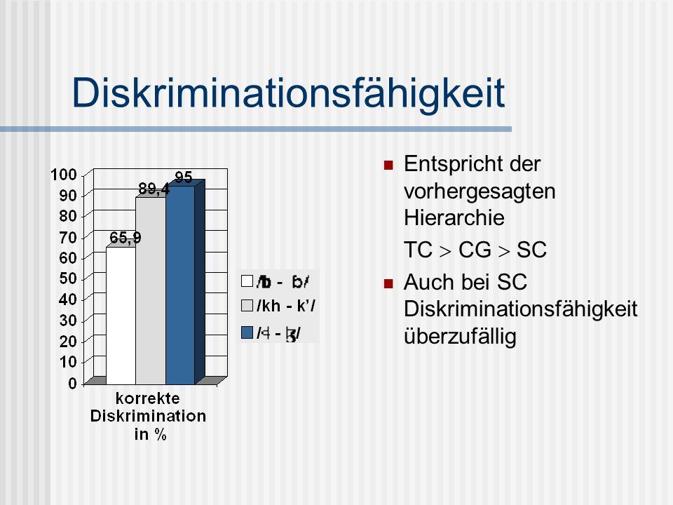 Diskriminationsfähigkeit Entspricht der vorhergesagten Hierarchie TC CG SC Auch bei SC Diskriminationsfähigkeit überzufällig