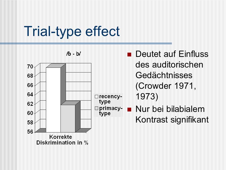 Trial-type effect Deutet auf Einfluss des auditorischen Gedächtnisses (Crowder 1971, 1973) Nur bei bilabialem Kontrast signifikant