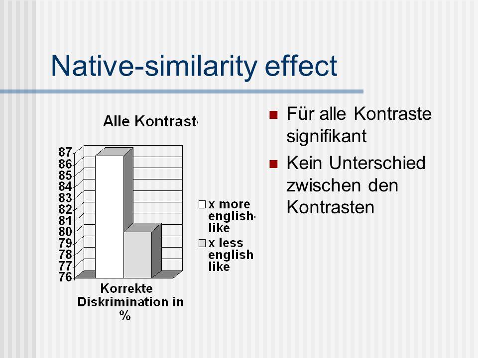 Native-similarity effect Für alle Kontraste signifikant Kein Unterschied zwischen den Kontrasten