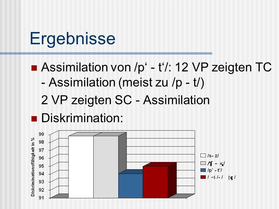 Ergebnisse Assimilation von /p - t/: 12 VP zeigten TC - Assimilation (meist zu /p - t/) 2 VP zeigten SC - Assimilation Diskrimination: