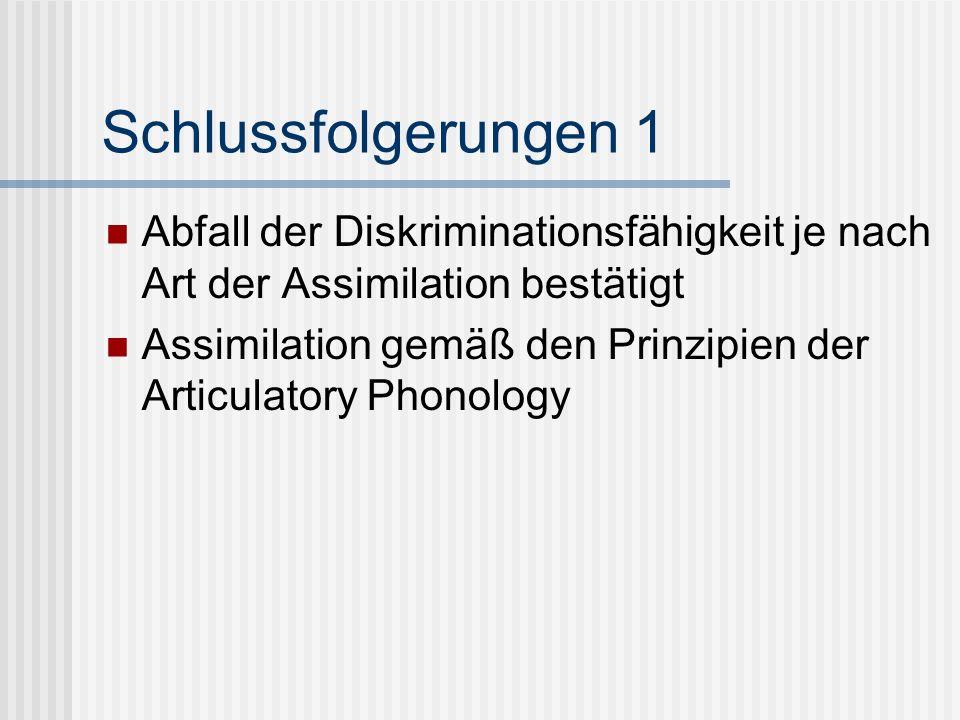 Schlussfolgerungen 1 Abfall der Diskriminationsfähigkeit je nach Art der Assimilation bestätigt Assimilation gemäß den Prinzipien der Articulatory Pho