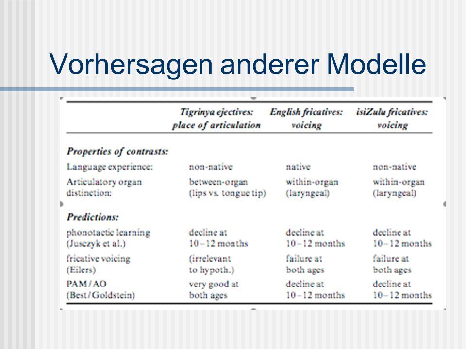 Vorhersagen anderer Modelle