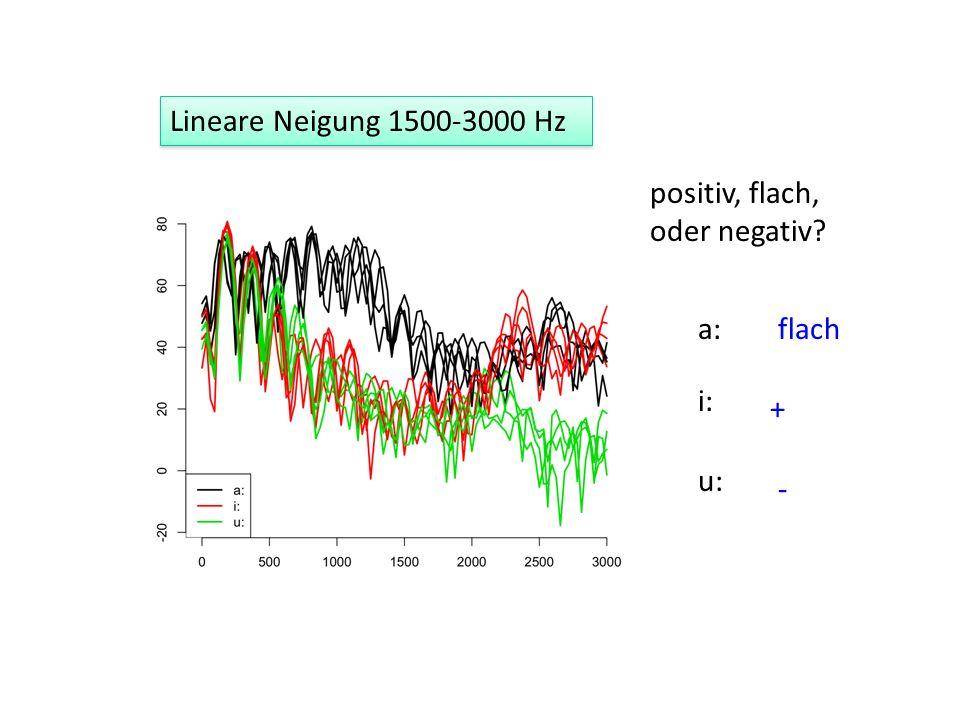 Lineare Neigung 1500-3000 Hz a: i: u: positiv, flach, oder negativ? flach + -