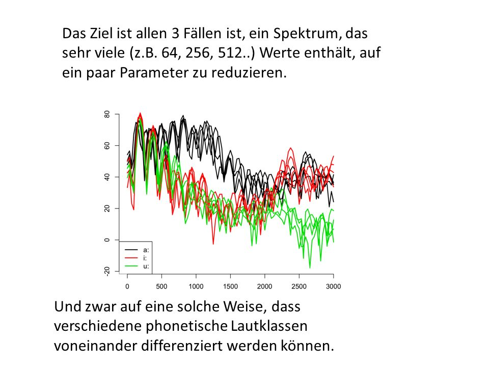 # Segmentliste von 3 Vokalen v.s = emu.query( florian , * , phonetic=i:|u:|a: ) # Label-Vektor v.l = label(v.s) # Spektrale Trackdatei v.dft = # Spektra zum zeitlichen Mittelpunkt sp = # Abbildung aller Spektra 0-3 kHz kodiert nach Vokal-Kategorie Spektra mit Default-Weren, berechnen, Sprachdatenbank florian emu.track(v.s, dft ) dcut(v.dft,.5, prop=T) plot(sp[,0:3000], v.l, xlab= Frequenz (Hz) , ylab= Intensitaet (dB) )
