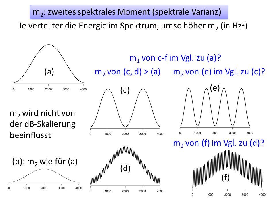 Je verteilter die Energie im Spektrum, umso höher m 2 (in Hz 2 ) m 2 : zweites spektrales Moment (spektrale Varianz) (a) (c) (d) (f) (e) m 2 wird nich