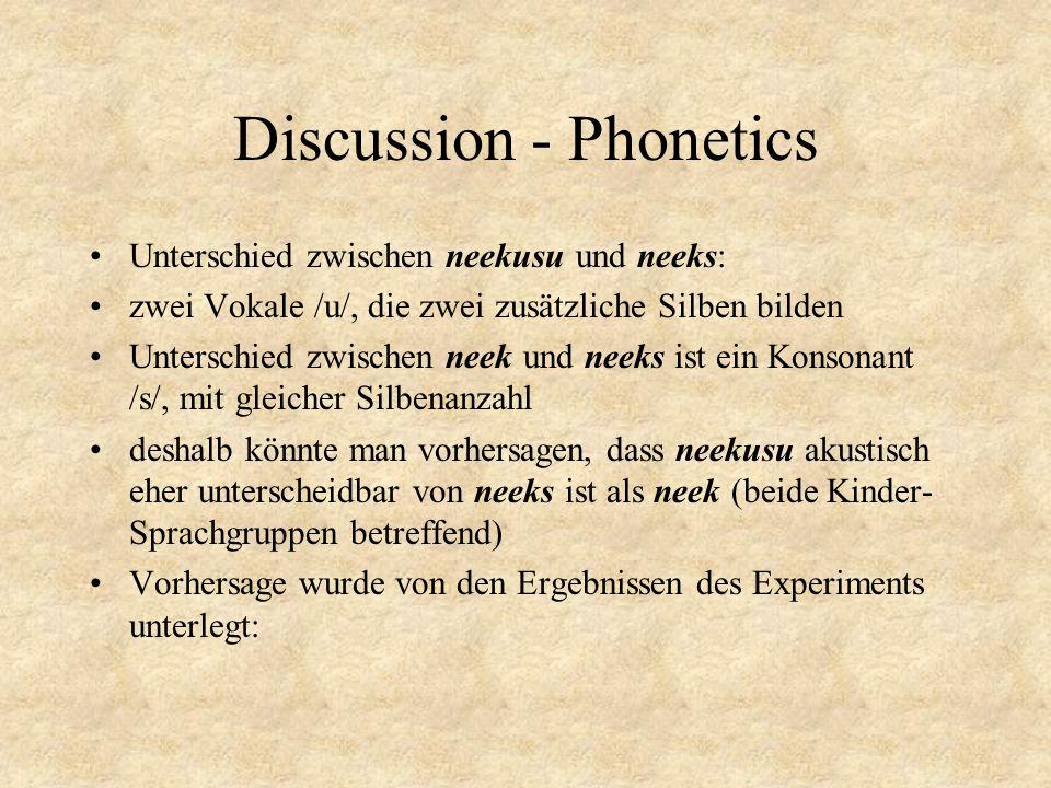 Discussion - Phonetics Unterschied zwischen neekusu und neeks: zwei Vokale /u/, die zwei zusätzliche Silben bilden Unterschied zwischen neek und neeks ist ein Konsonant /s/, mit gleicher Silbenanzahl deshalb könnte man vorhersagen, dass neekusu akustisch eher unterscheidbar von neeks ist als neek (beide Kinder- Sprachgruppen betreffend) Vorhersage wurde von den Ergebnissen des Experiments unterlegt: