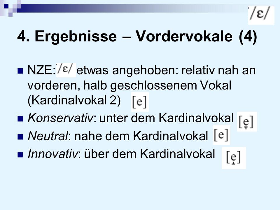 4. Ergebnisse – Vordervokale (4) NZE: etwas angehoben: relativ nah an vorderen, halb geschlossenem Vokal (Kardinalvokal 2) Konservativ: unter dem Kard