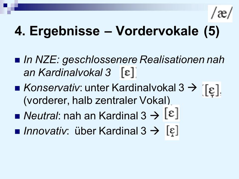 4. Ergebnisse – Vordervokale (5) In NZE: geschlossenere Realisationen nah an Kardinalvokal 3 Konservativ: unter Kardinalvokal 3 (vorderer, halb zentra
