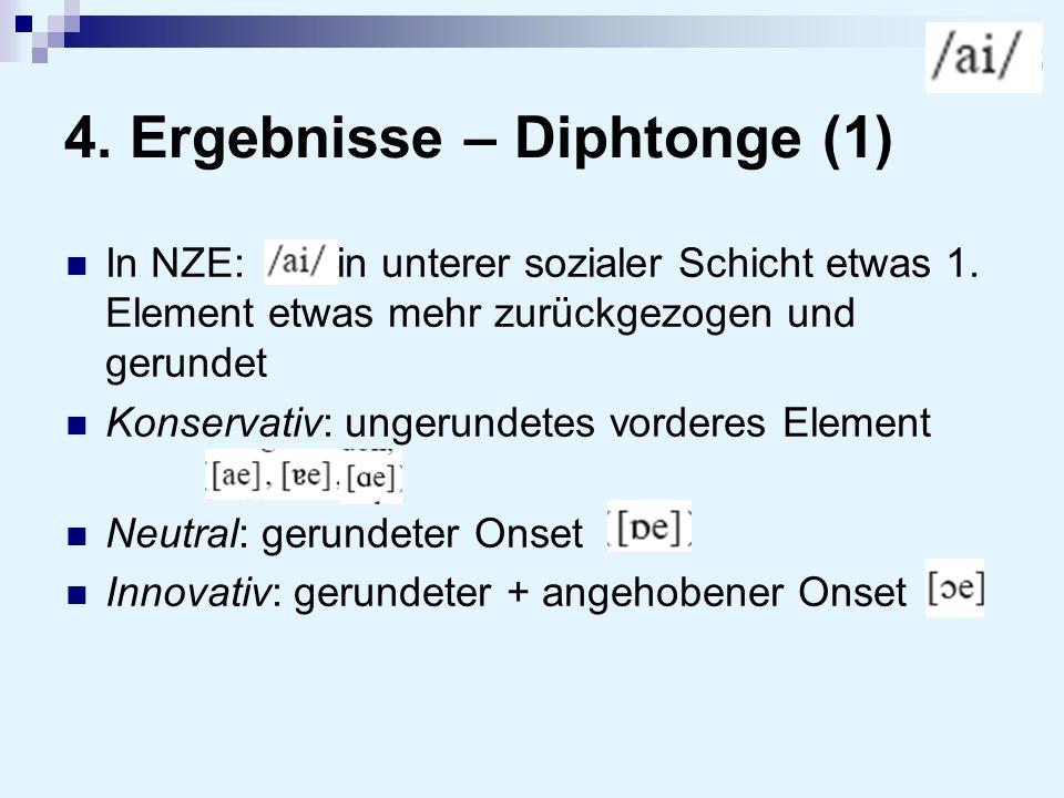 4. Ergebnisse – Diphtonge (1) In NZE: in unterer sozialer Schicht etwas 1. Element etwas mehr zurückgezogen und gerundet Konservativ: ungerundetes vor