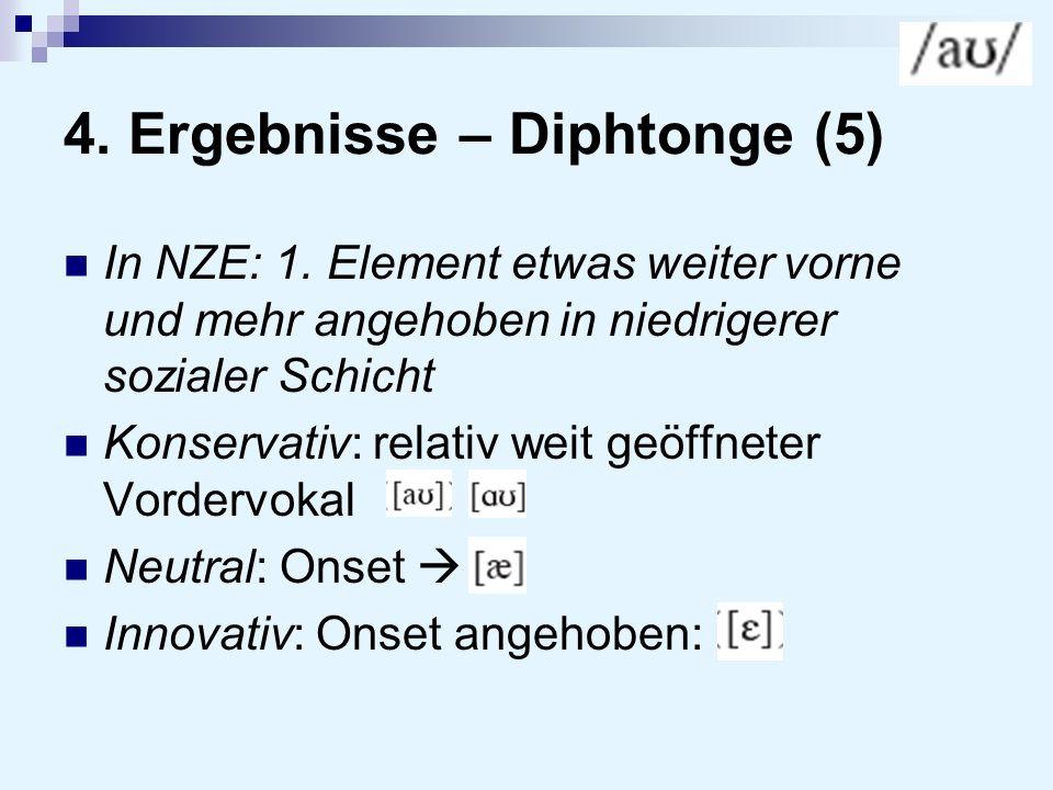 4. Ergebnisse – Diphtonge (5) In NZE: 1. Element etwas weiter vorne und mehr angehoben in niedrigerer sozialer Schicht Konservativ: relativ weit geöff