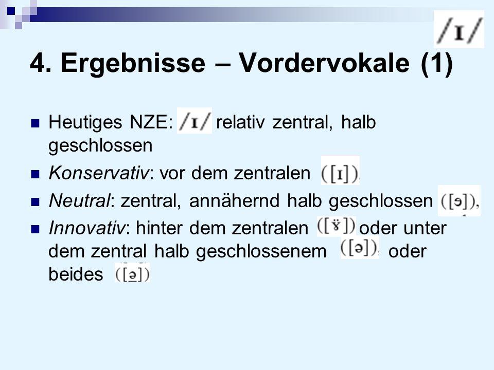 4. Ergebnisse – Vordervokale (1) Heutiges NZE: relativ zentral, halb geschlossen Konservativ: vor dem zentralen Neutral: zentral, annähernd halb gesch