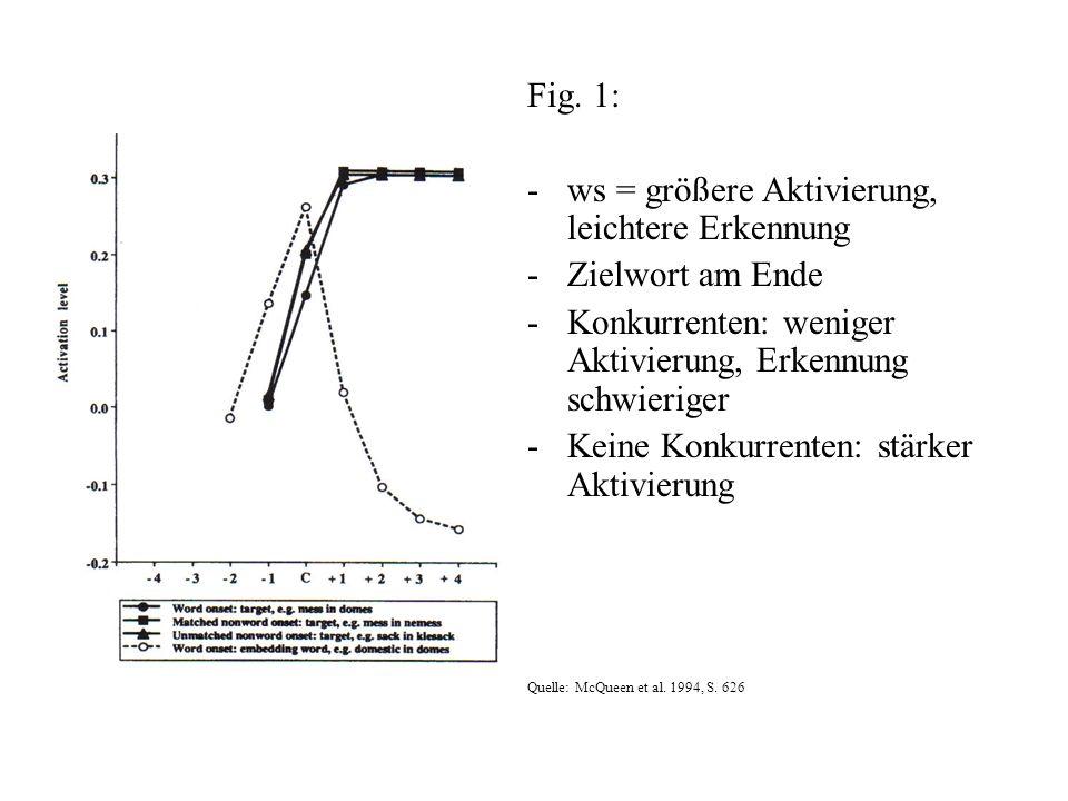 Fig. 1: -ws = größere Aktivierung, leichtere Erkennung -Zielwort am Ende -Konkurrenten: weniger Aktivierung, Erkennung schwieriger -Keine Konkurrenten