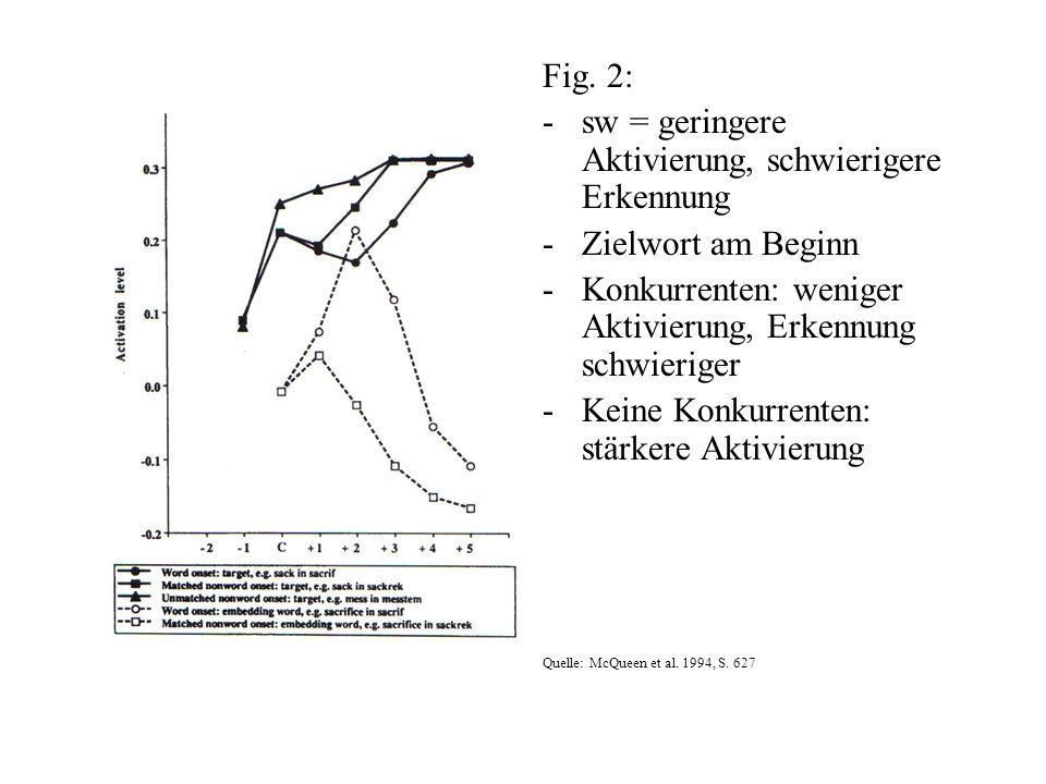 Fig. 2: -sw = geringere Aktivierung, schwierigere Erkennung -Zielwort am Beginn -Konkurrenten: weniger Aktivierung, Erkennung schwieriger -Keine Konku