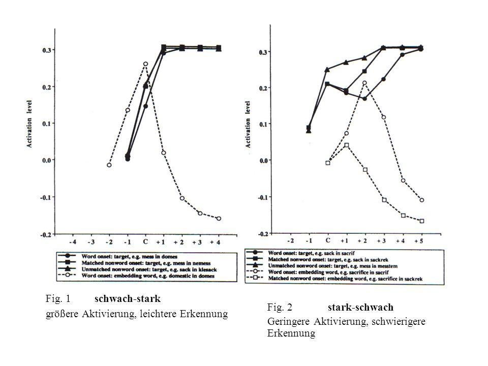 Fig. 1 schwach-stark größere Aktivierung, leichtere Erkennung Fig. 2 stark-schwach Geringere Aktivierung, schwierigere Erkennung