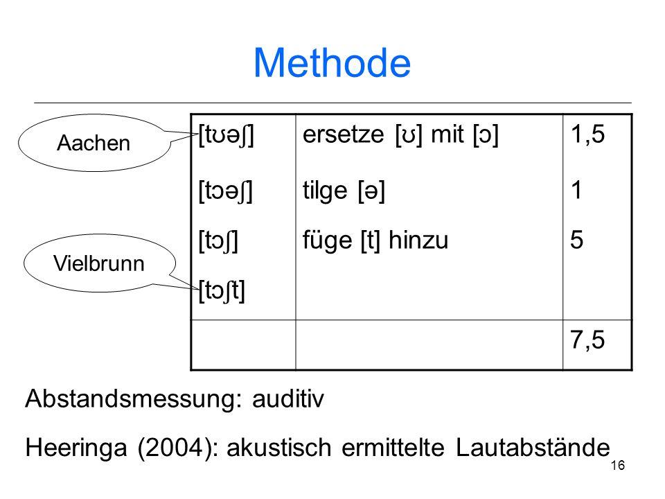 15 Methode Berechnung von Aussprachedistanzen zw. Dialekten mittels Wortdistanzberechnung Levenshteinsche Sequenzvergleich: Abstand zw. 2 Sequenzen (h