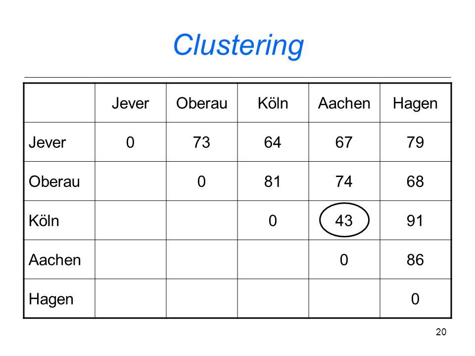 19 Clustering Vergleich aktueller Ergebnisse mit traditioneller Dialekteinteilung hierarchisch agglomeratives Clustering (Jain & Dubes 1988): Identifi