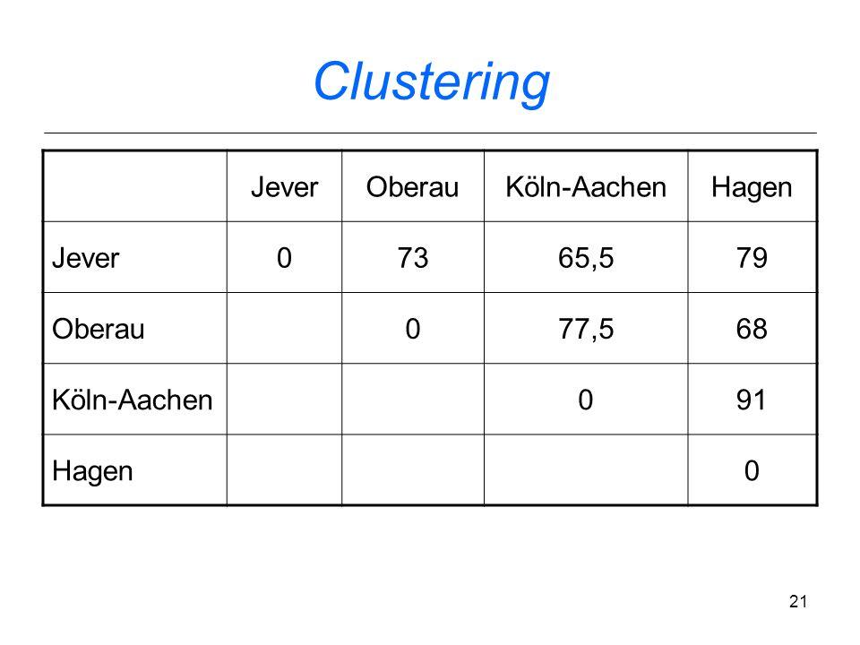 20 Clustering JeverOberauKölnAachenHagen Jever073646779 Oberau0817468 Köln04391 Aachen086 Hagen0
