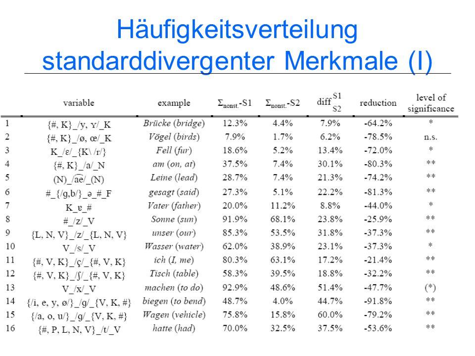 29 Methode Korpusanalyse von Stadtratssitzungen Sprachdaten: Mitglieder des Mainzer Stadtrats Aufnahmezeitraum: 1950er & 1990er Jahre; analysierte Dat