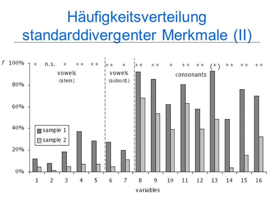 30 Häufigkeitsverteilung standarddivergenter Merkmale (I)