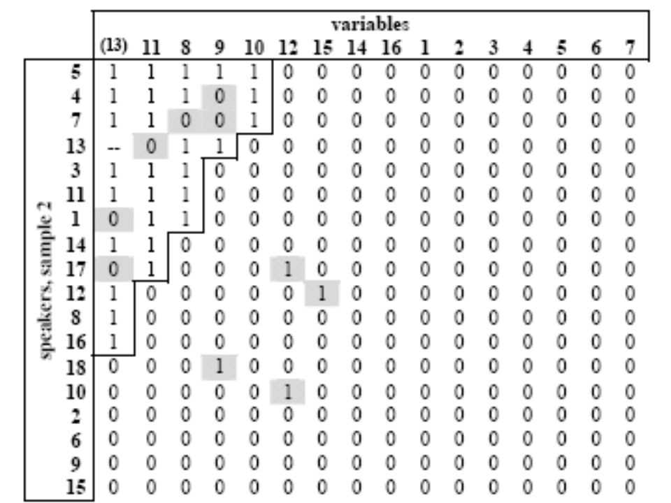 32 1 = 100% 0 = 0% Implicational Scaling Verwendung eines dialektalen Merkmals x Hierarchie der stabilsten Dialektmerkmale e c d a b