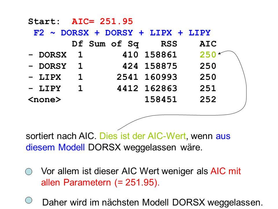 Start: AIC= 251.95 F2 ~ DORSX + DORSY + LIPX + LIPY Df Sum of Sq RSS AIC - DORSX 1 410 158861 250 - DORSY 1 424 158875 250 - LIPX 1 2541 160993 250 -