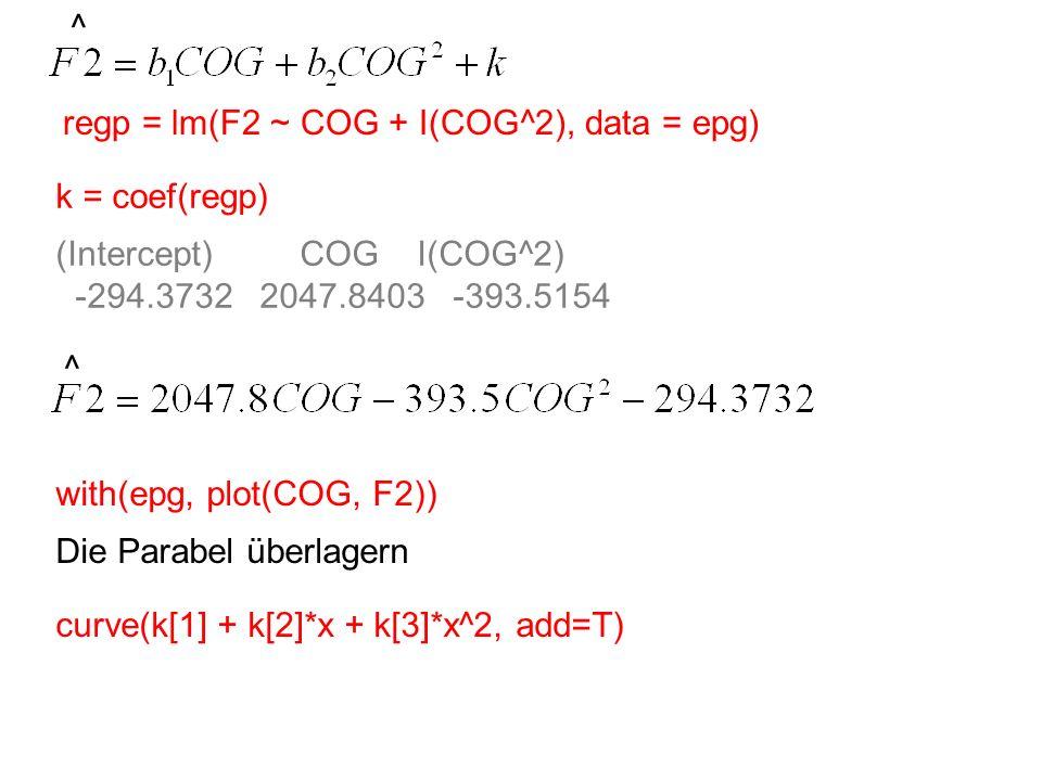 ^ regp = lm(F2 ~ COG + I(COG^2), data = epg) k = coef(regp) (Intercept) COG I(COG^2) -294.3732 2047.8403 -393.5154 ^ with(epg, plot(COG, F2)) Die Para