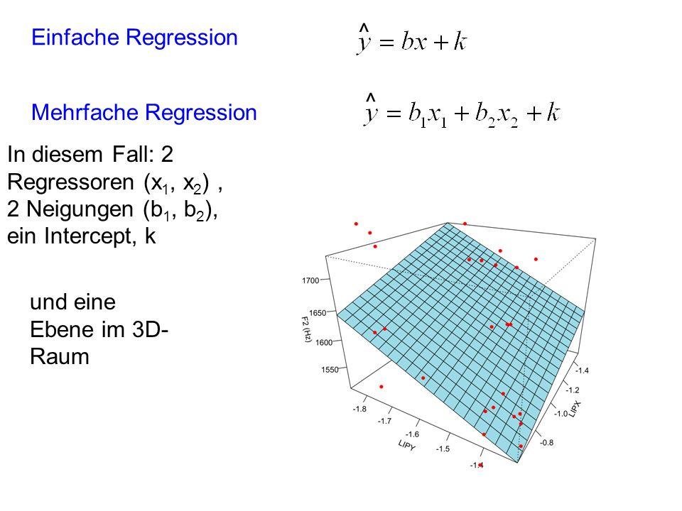 Mehrfache Regression ^ Einfache Regression ^ In diesem Fall: 2 Regressoren (x 1, x 2 ), 2 Neigungen (b 1, b 2 ), ein Intercept, k und eine Ebene im 3D- Raum