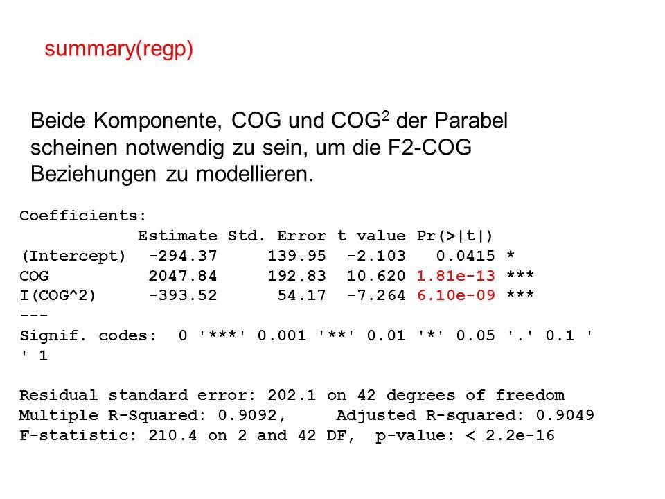 Coefficients: Estimate Std. Error t value Pr(>|t|) (Intercept) -294.37 139.95 -2.103 0.0415 * COG 2047.84 192.83 10.620 1.81e-13 *** I(COG^2) -393.52