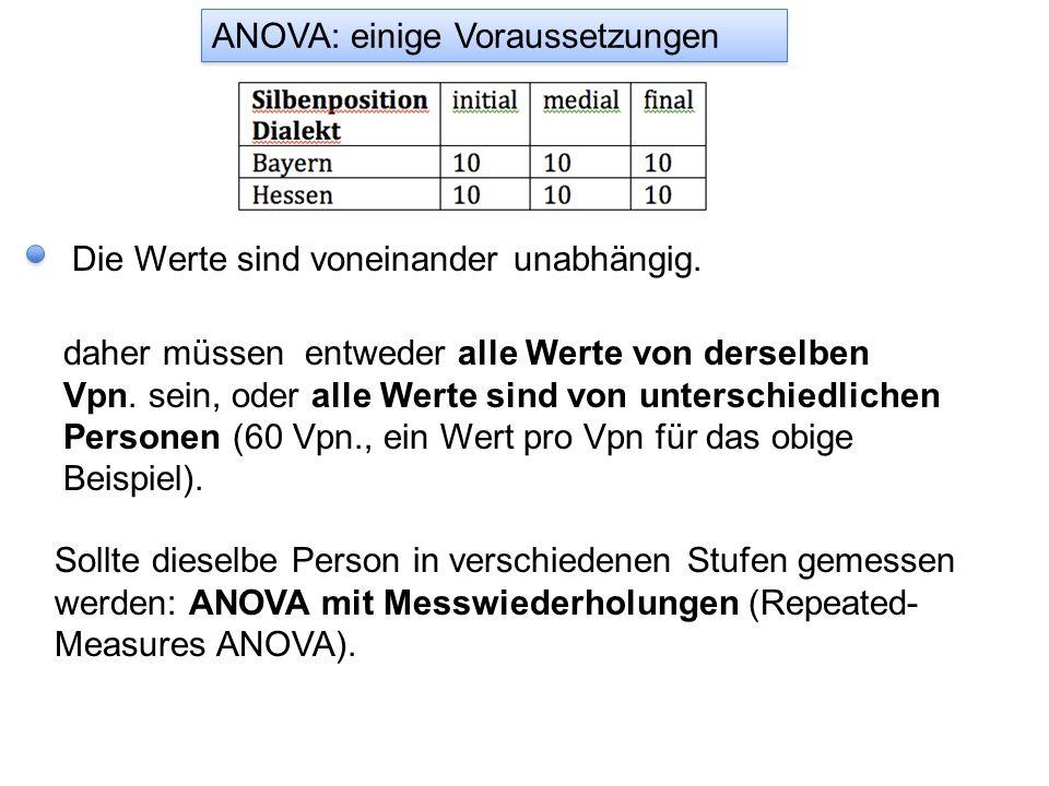 Die Werte sind voneinander unabhängig. Sollte dieselbe Person in verschiedenen Stufen gemessen werden: ANOVA mit Messwiederholungen (Repeated- Measure