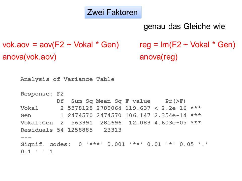 Zwei Faktoren vok.aov = aov(F2 ~ Vokal * Gen) anova(vok.aov) genau das Gleiche wie reg = lm(F2 ~ Vokal * Gen) anova(reg) Analysis of Variance Table Re