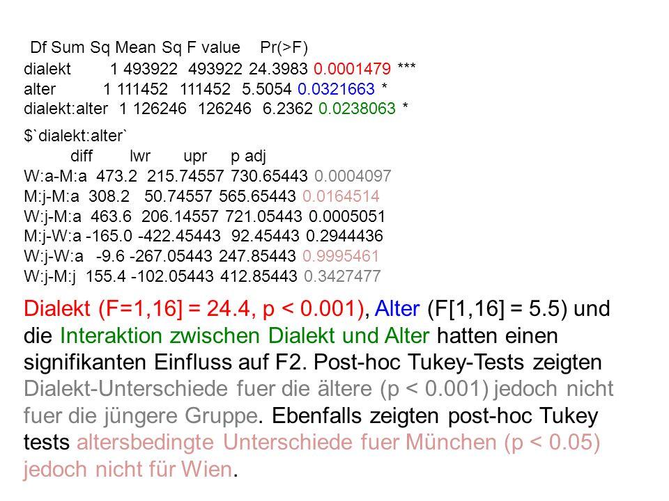 Dialekt (F=1,16] = 24.4, p < 0.001), Alter (F[1,16] = 5.5) und die Interaktion zwischen Dialekt und Alter hatten einen signifikanten Einfluss auf F2.