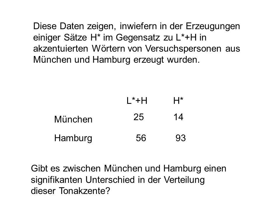 Diese Daten zeigen, inwiefern in der Erzeugungen einiger Sätze H* im Gegensatz zu L*+H in akzentuierten Wörtern von Versuchspersonen aus München und Hamburg erzeugt wurden.