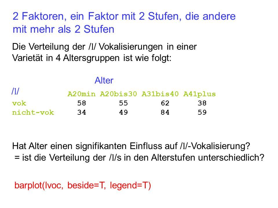 Die Verteilung der / l / Vokalisierungen in einer Varietät in 4 Altersgruppen ist wie folgt: 2 Faktoren, ein Faktor mit 2 Stufen, die andere mit mehr als 2 Stufen A20min A20bis30 A31bis40 A41plus vok 58 55 62 38 nicht-vok 34 49 84 59 Hat Alter einen signifikanten Einfluss auf / l /-Vokalisierung.