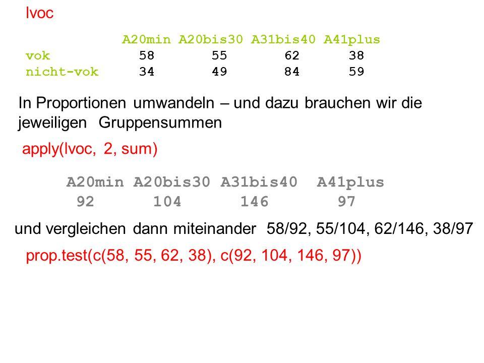 In Proportionen umwandeln – und dazu brauchen wir die jeweiligen Gruppensummen A20min A20bis30 A31bis40 A41plus vok 58 55 62 38 nicht-vok 34 49 84 59 lvoc A20min A20bis30 A31bis40 A41plus 92 104 146 97 und vergleichen dann miteinander 58/92, 55/104, 62/146, 38/97 apply(lvoc, 2, sum) prop.test(c(58, 55, 62, 38), c(92, 104, 146, 97))