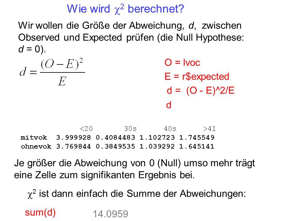 O = lvoc E = r$expected d = (O - E)^2/E 41 mitvok 3.999928 0.4084483 1.102723 1.745549 ohnevok 3.769844 0.3849535 1.039292 1.645141 Je größer die Abweichung von 0 (Null) umso mehr trägt eine Zelle zum signifikanten Ergebnis bei.