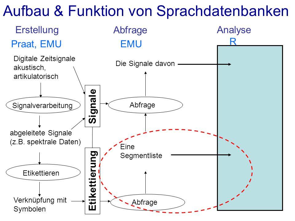 Aufbau & Funktion von Sprachdatenbanken ErstellungAnalyse Abfrage Digitale Zeitsignale akustisch, artikulatorisch Etikettieren Verknüpfung mit Symbolen Signalverarbeitung abgeleitete Signale (z.B.