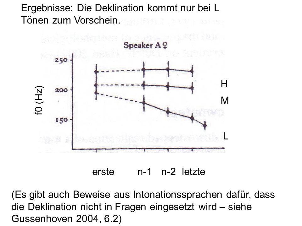 H M L ersteletzten-1n-2 f0 (Hz) Ergebnisse: Die Deklination kommt nur bei L Tönen zum Vorschein.