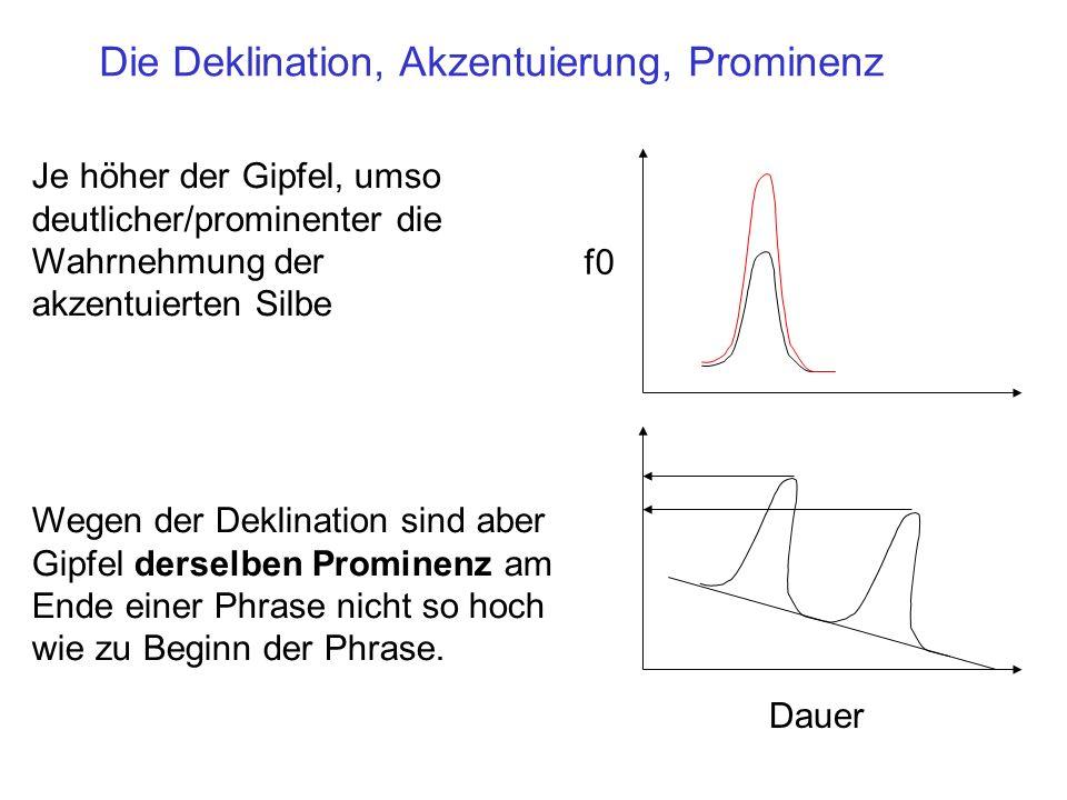 H M L ersteletzten-1n-2 f0 (Hz) Ergebnisse: Die Deklination kommt nur bei L Tönen zum Vorschein. (Es gibt auch Beweise aus Intonationssprachen dafür,