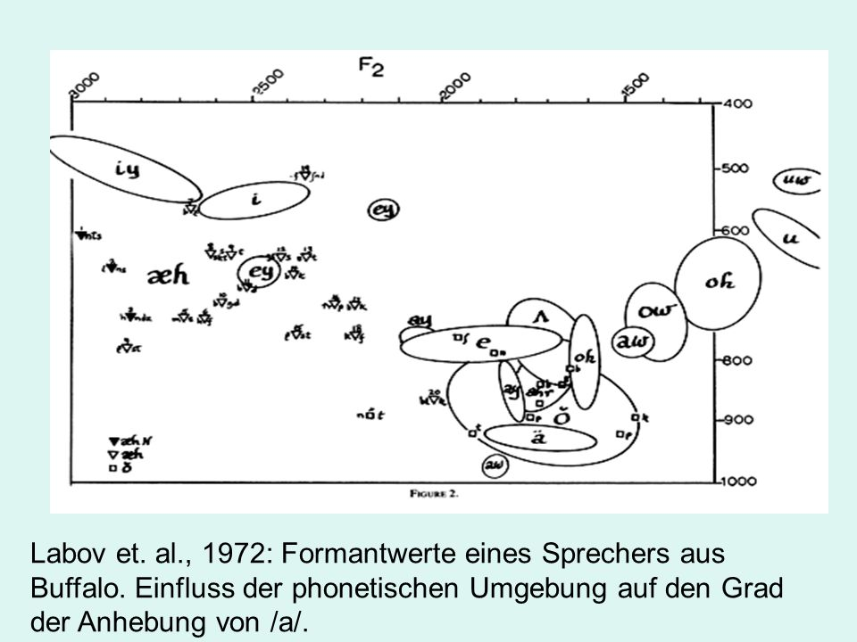 Labov et. al., 1972: Formantwerte eines Sprechers aus Buffalo. Einfluss der phonetischen Umgebung auf den Grad der Anhebung von /a/.