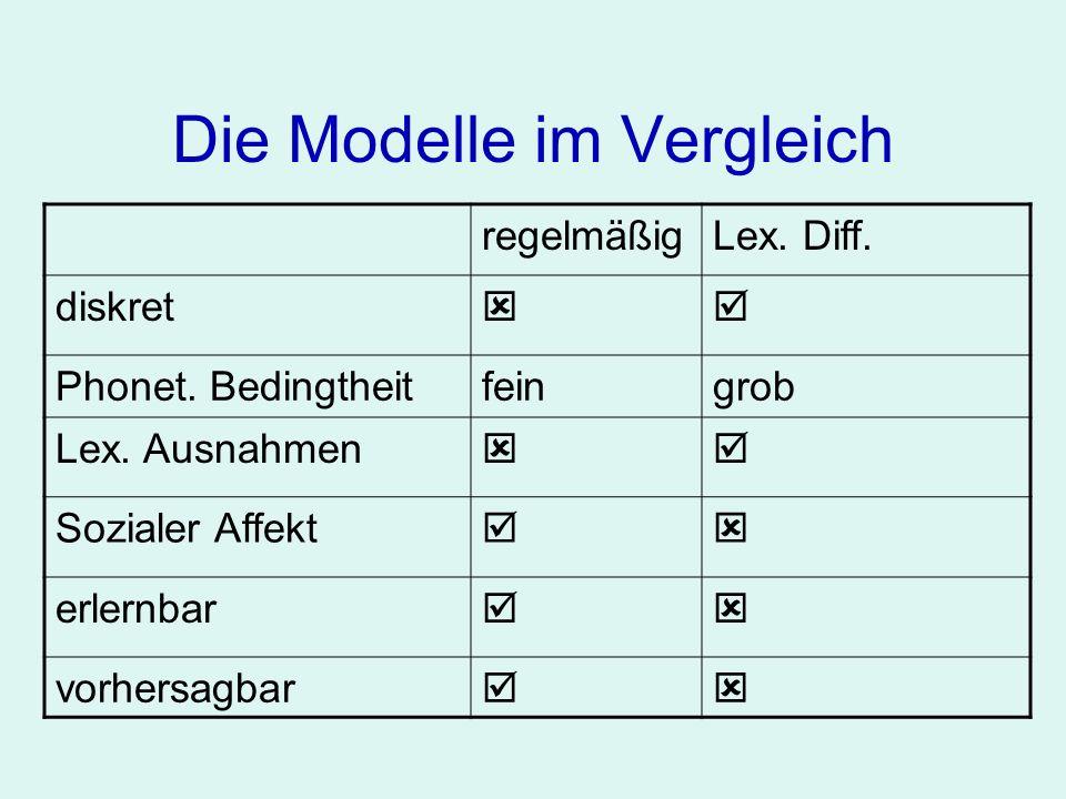 Die Modelle im Vergleich regelmäßigLex. Diff. diskret Phonet. Bedingtheitfeingrob Lex. Ausnahmen Sozialer Affekt erlernbar vorhersagbar