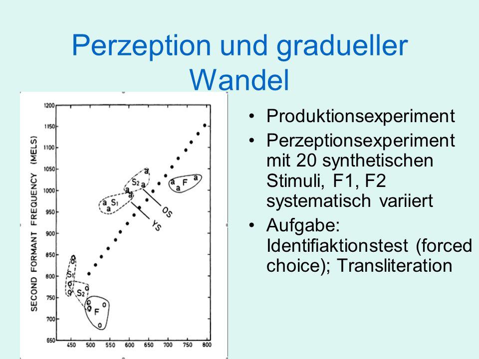 Perzeption und gradueller Wandel Produktionsexperiment Perzeptionsexperiment mit 20 synthetischen Stimuli, F1, F2 systematisch variiert Aufgabe: Ident