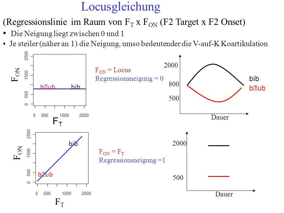 Max. V-auf-K Koartikulation Dauer 500 2000 Dauer 500 2000 800 Keine V-auf-K Koartikulation Messung der V-auf-K Koartikulation daher ist der F2 Target