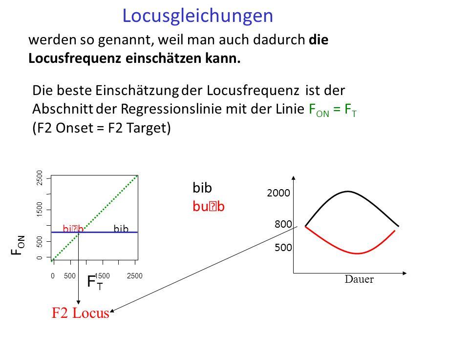 (Regressionslinie im Raum von F T x F ON (F2 Target x F2 Onset) Die Neigung liegt zwischen 0 und 1 Je steiler (näher an 1) die Neigung, umso bedeutender die V-auf-K Koartikulation Locusgleichung 050015002500 0 500 1500 2500 bibbub F ON = Locus Regressionsneigung = 0 Dauer 500 2000 800 F ON bib bub FTFT 050015002500 0 500 1500 2500 bib bub F ON = F T Regressionsneigung =1 Dauer 500 2000 FTFT F ON