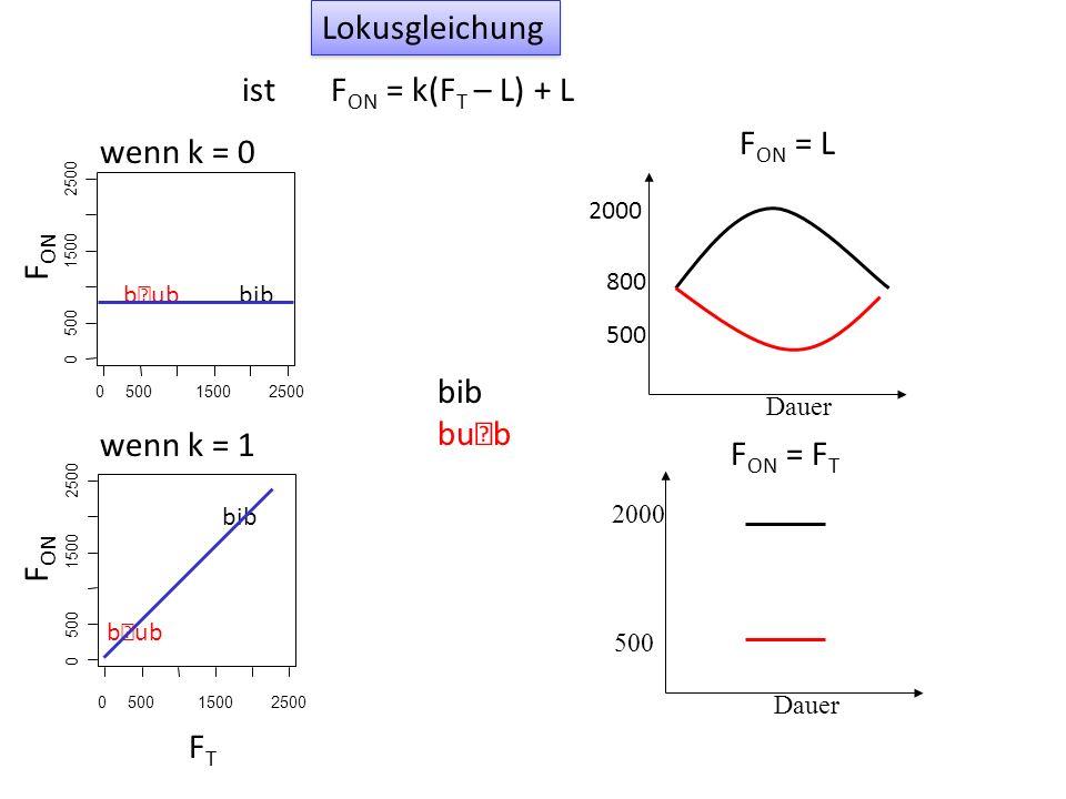 050015002500 0 500 1500 2500 bib bub Hier durchschneiden sich die Regressionslinie und F ON = F T gar nicht, weil es keinen Locus gibt.