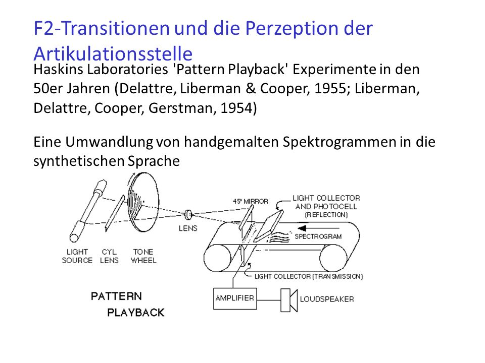 F2-Transitionen und die Perzeption der Artikulationsstelle Haskins Laboratories Pattern Playback Experimente in den 50er Jahren (Delattre, Liberman & Cooper, 1955; Liberman, Delattre, Cooper, Gerstman, 1954) Eine Umwandlung von handgemalten Spektrogrammen in die synthetischen Sprache