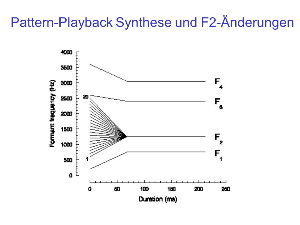 Pattern-Playback Synthese und F2-Änderungen