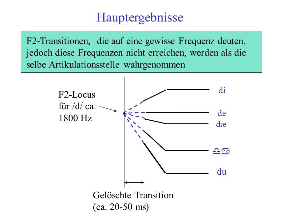 F2-Transitionen, die auf eine gewisse Frequenz deuten, jedoch diese Frequenzen nicht erreichen, werden als die selbe Artikulationsstelle wahrgenommen di de dæ da du Gelöschte Transition (ca.